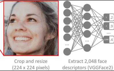 Politische Identifikation über Gesichtserkennung